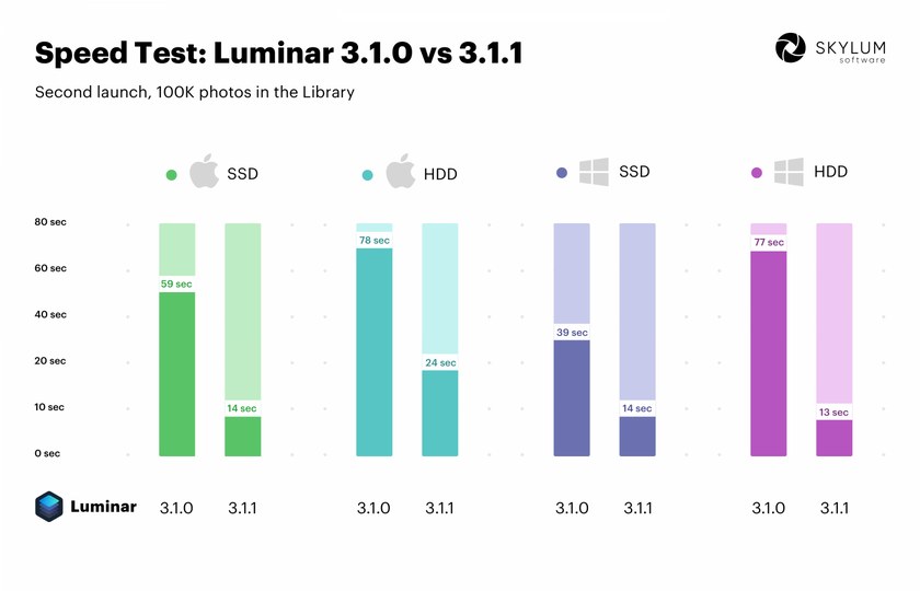 New Luminar 3.1.1 update brings usability and speed improvements Image2